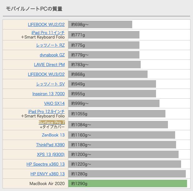 モバイルノートPCの質量の比較画像