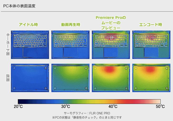 MacBook Airの温度が上昇している箇所を示す画像